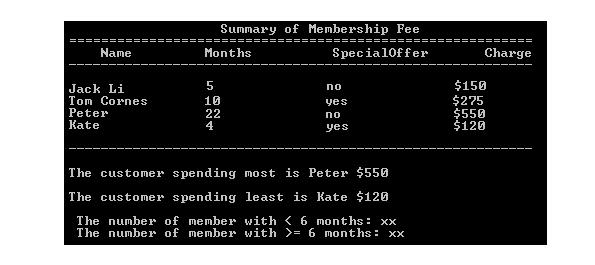 summary of membership fee