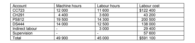 Machine hours and labour hours in December