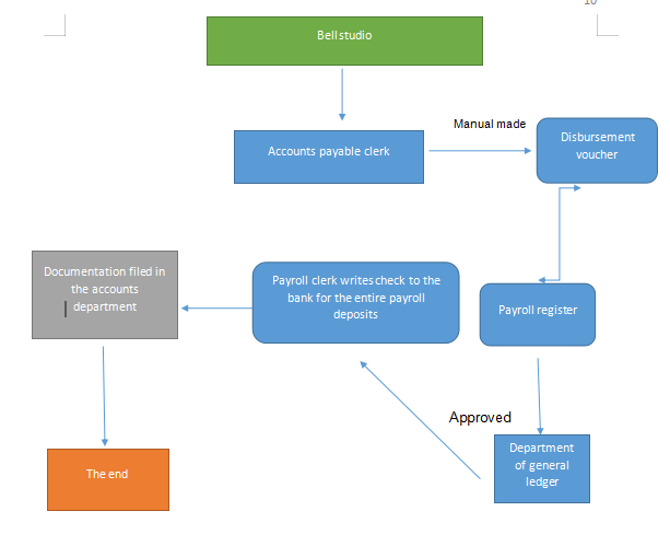 system flowchart showing the phase 2 of the payroll system