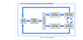 Theoretical model of employer branding