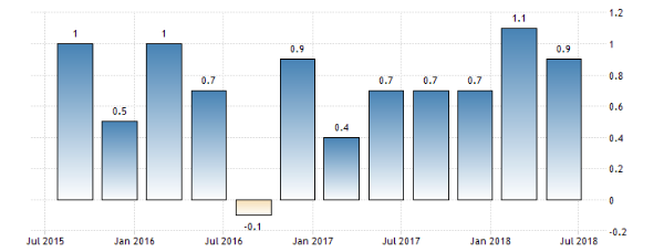 Australia GDP growth rate