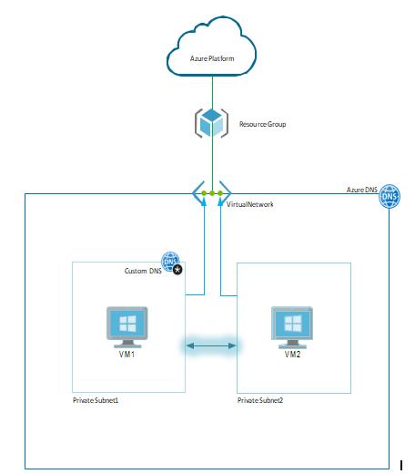 Azure Solution details