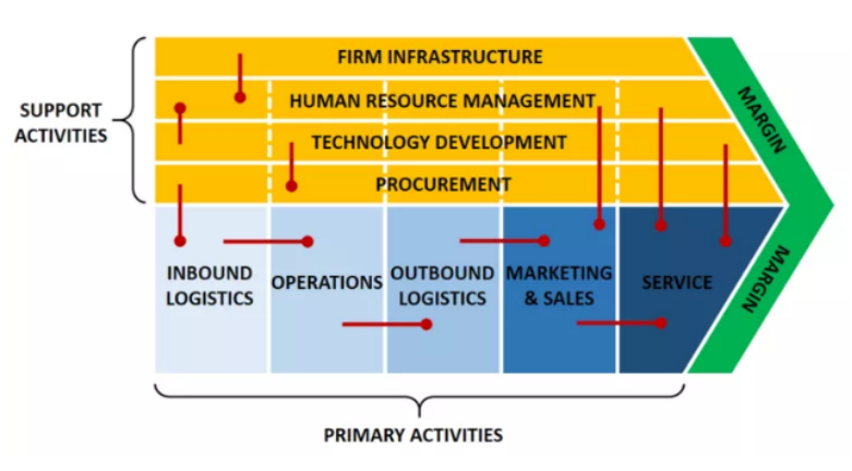 Value Chain linkage
