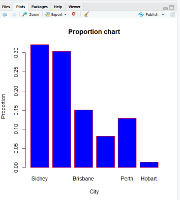 Bar Chart of Proportion Chart