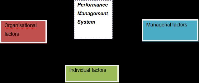 Factors affecting Performance Management System
