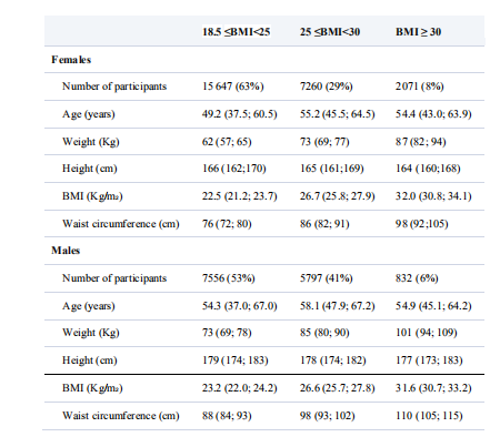 Baseline characteristics of participants in the Swedish National March Cohort