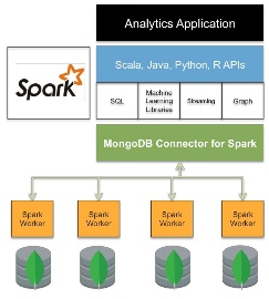 MongoDB connector for Apache Spark