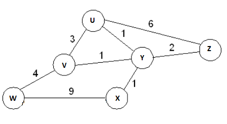 Bellamn Ford Algorithm example
