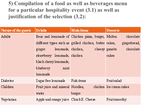 Compilation of a food as well as beverages menu