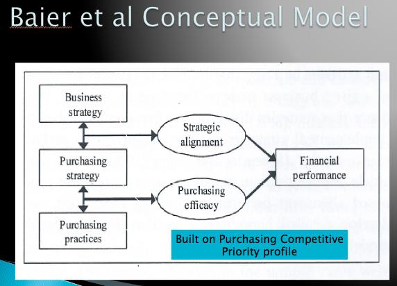 baier et al conceptual model