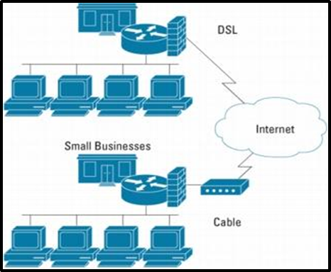 Internet for small business