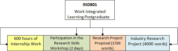 Work integrated learning postgraduate