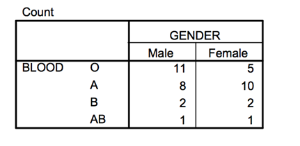 Gender and Blood types depicted in a frequency distribution