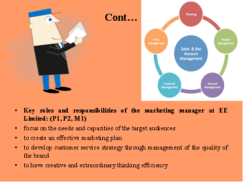 Role of marketing manager