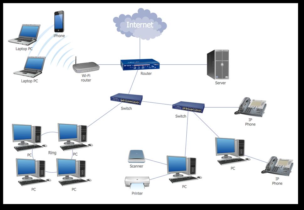 Network diagram of the RTO