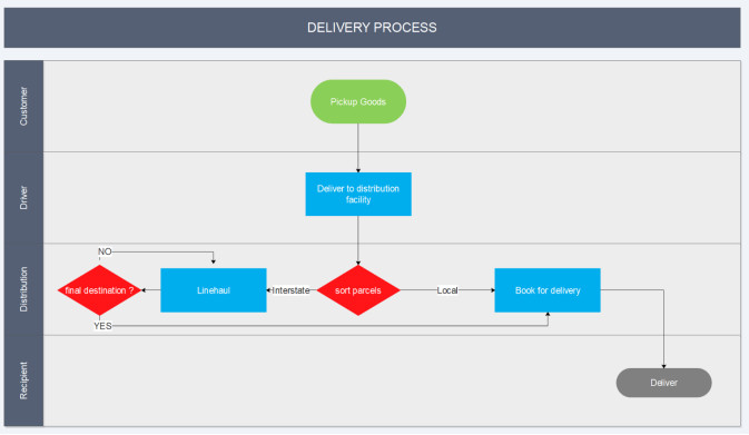 Cross-functional map of the Delivery process