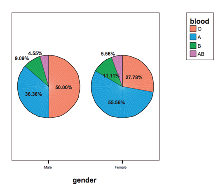 Blood type and gender stacked bar graph and pie chart