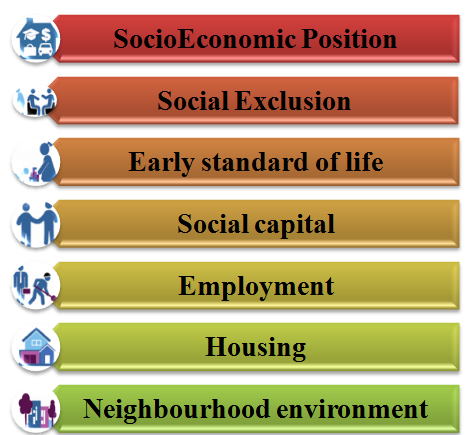 Social Determinants of health services