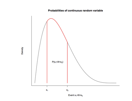probabilities of continuous random variable