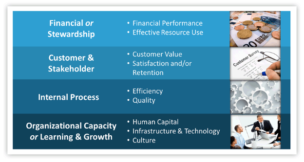 four perspectives of organizational progress as viewed by BSC system