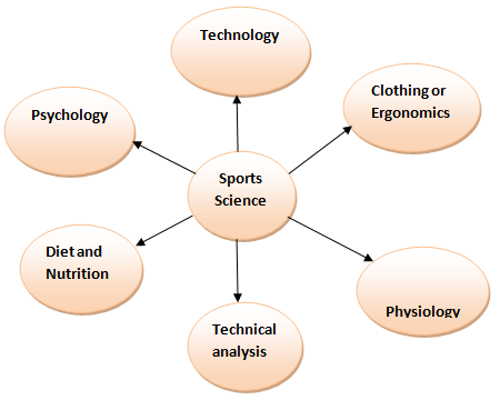 elements of sports science