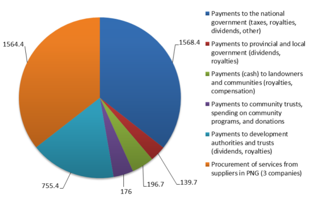 Payments to legal and political bodies by businesses operating in PNG in 2018