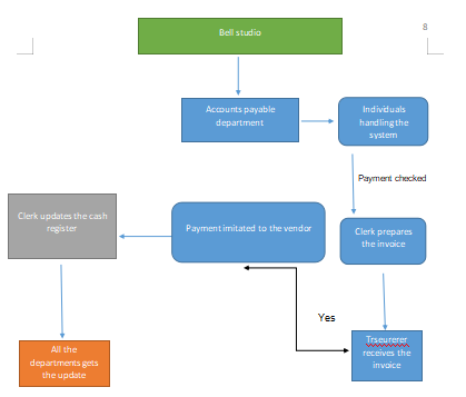 System flowchart of cash reimbursement system