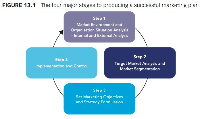 Stages for successful marketing plan