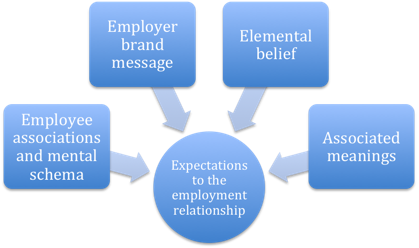 Expectation to the employment relationship