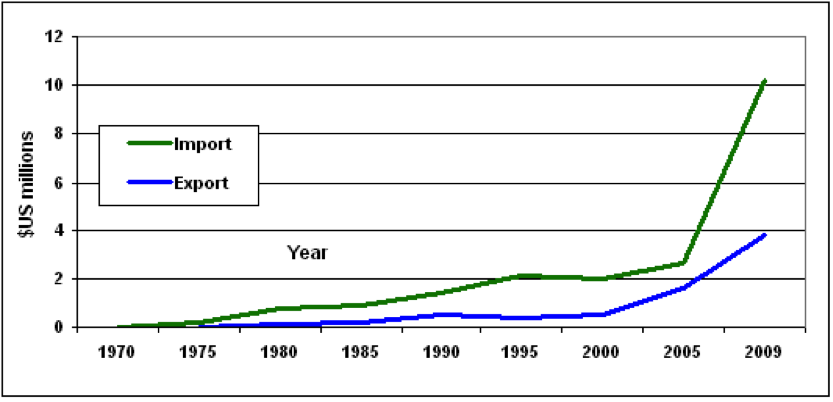 Line graph for UAE import and export of items
