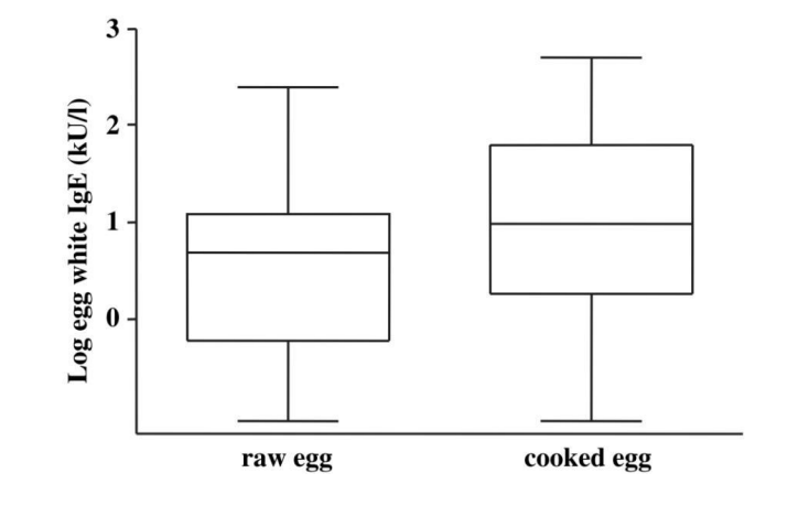 Box and whisker plots for immunoglobulin E titres to raw or cooked egg white