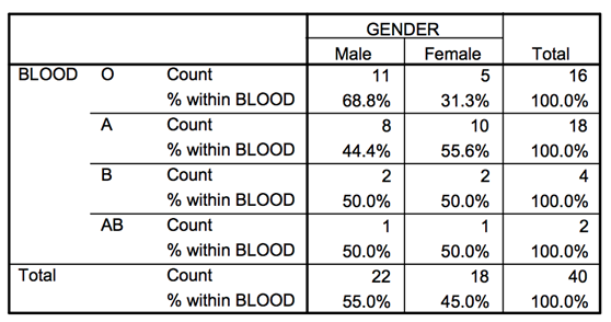 Blood types and gender row percentages