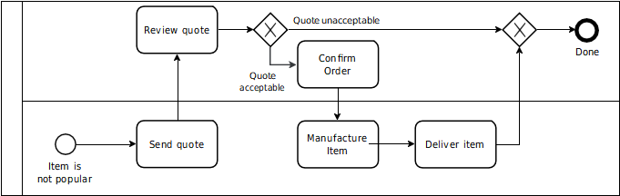 swimlane diagrams 1