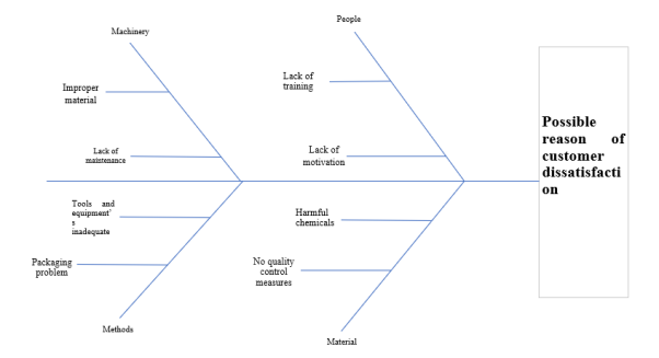 Reason for suggesting cause and effect diagram