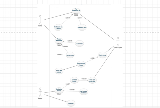 Use case diagram of Manager scheduling the roster for staff