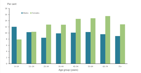 Prevalence of Asthma by Age and Sex