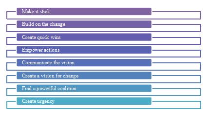 Kotter's change management model