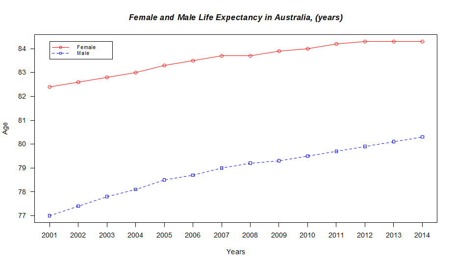 Male and female life expectancy in Australia