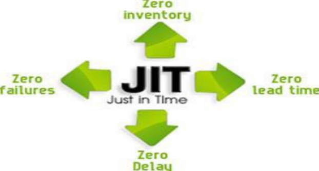 Just in time management theory