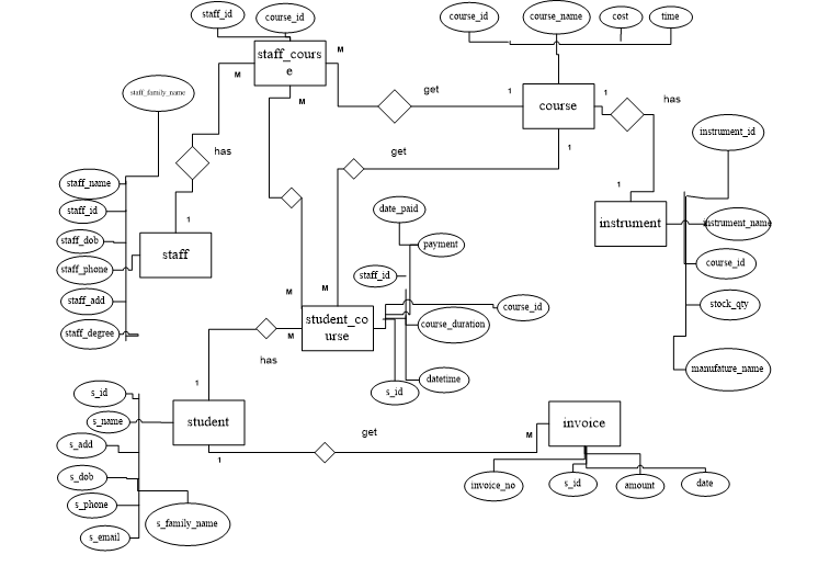ER schemas are comparable class diagrams in UML