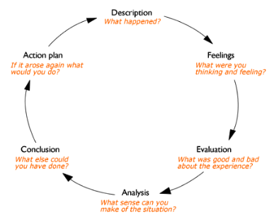 Gibb's Reflection Cycle