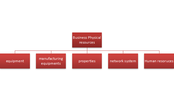 Business Physical Resource