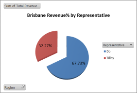 Representative-wise percentage of revenue for Brisbane