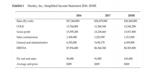 Hunley Inc, simplified income statement