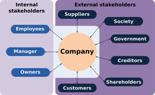 Segregation of stakeholders