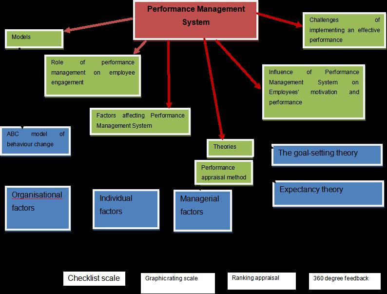performance management program towards enhancement of employee motivation and performance