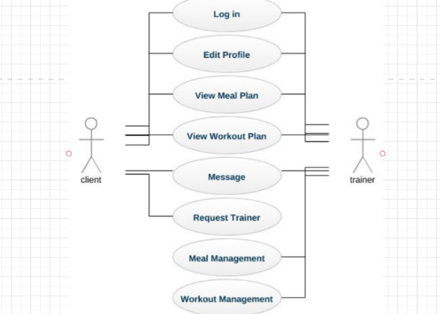 Use case diagram of member registering for a class
