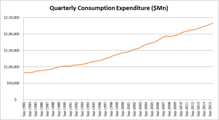 quarterly consumption expenditure