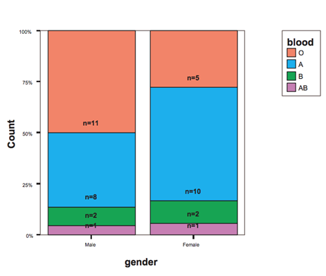 Gender and blood type bar graphs
