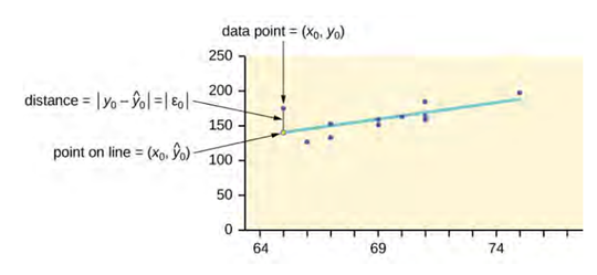 linear regression